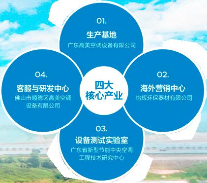广东高美空调设备有限公司