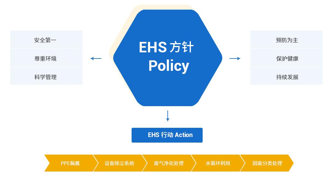 環境/健康/安全 EHS