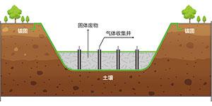 固體廢物填埋導排防滲系統