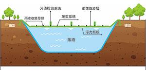 填埋場封場生態防滲系統