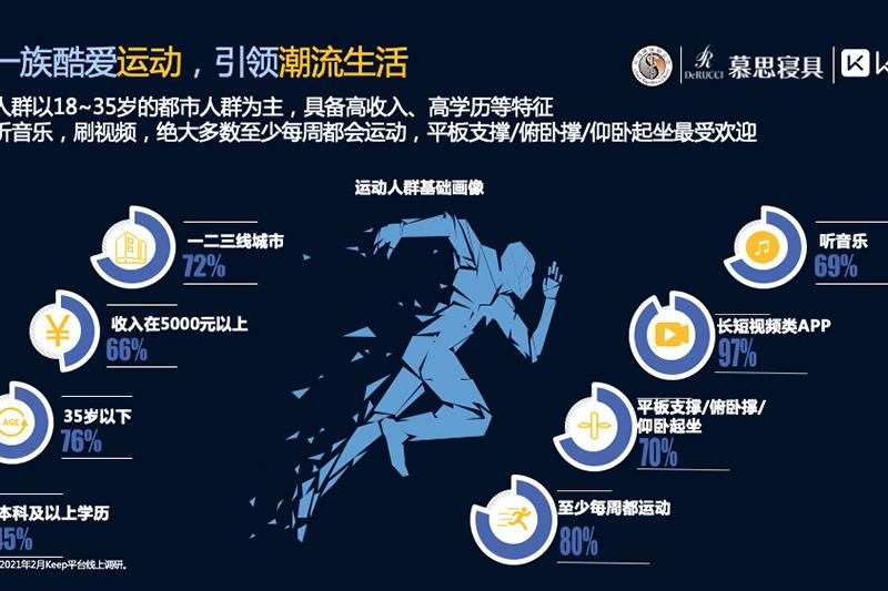 慕思發布2021睡眠白皮書:運動與睡眠是最佳CP