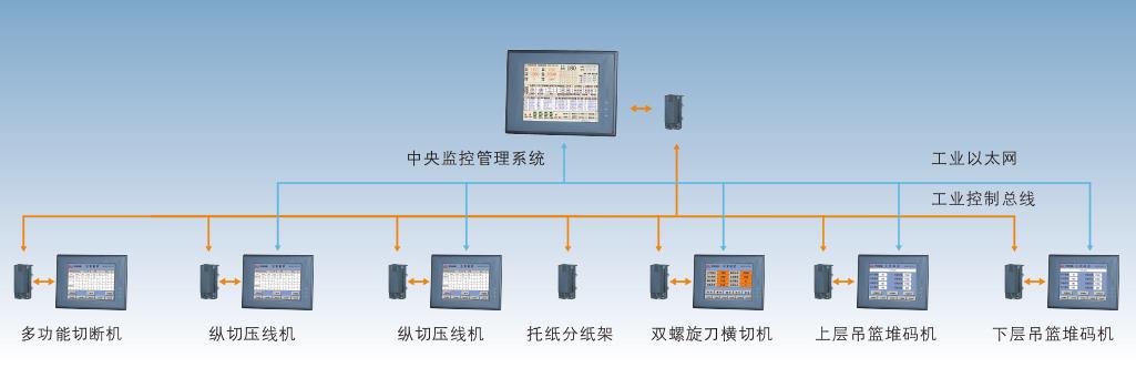 干部設備中央監控管理系統