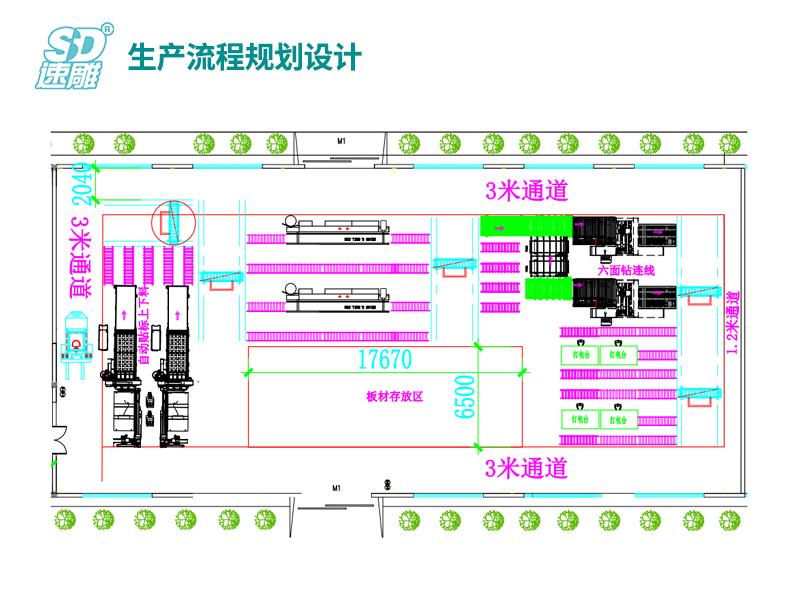 生產流程規劃設計
