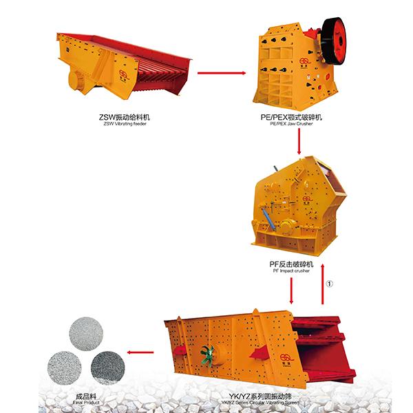 砂石生产线典型工艺流程