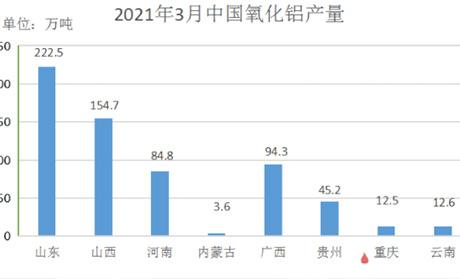 2021年3月氧化铝、电解铝产量及供需平衡比较