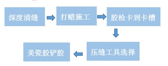 美瓷膠施工注意事項及常見問題(上)